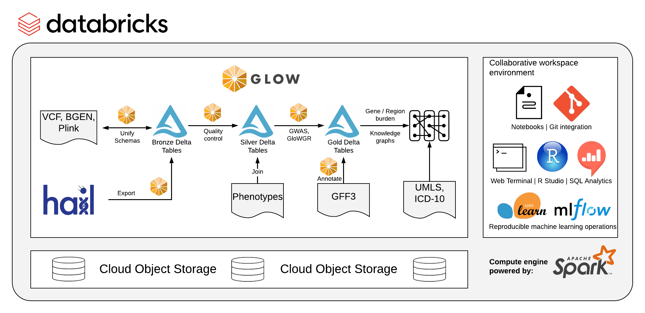 Figure 1. The Glow library can be run on Databricks on any of the three major clouds, starter notebooks can be found on the documentation