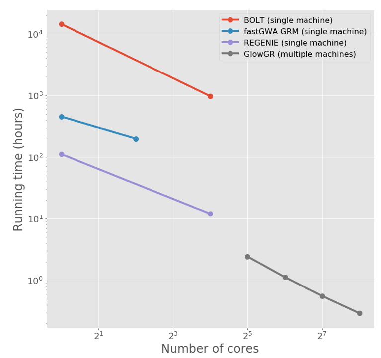 Figure 2. Glow's whole genome regression (GloWGR) is orders of magnitude more scalable than existing methods