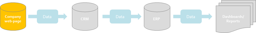 Figure 1: A chain of applications
