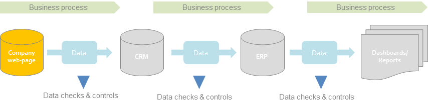 Figure 2: Key components of Data Lineage